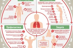 Туберкулез - причина кашля с кровью