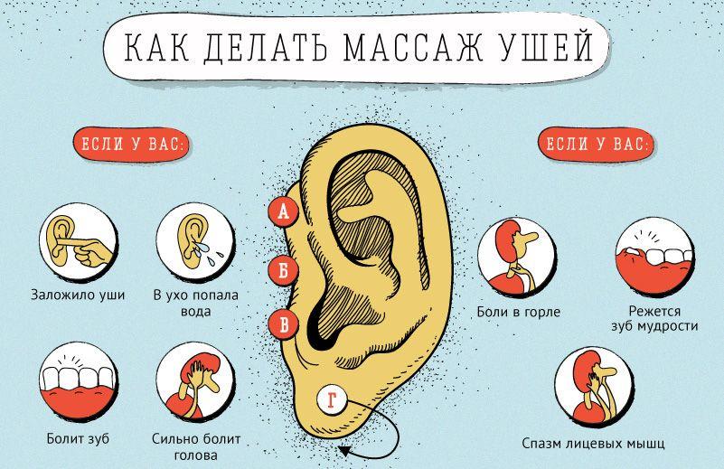 Что делать если после душа заложило ухо