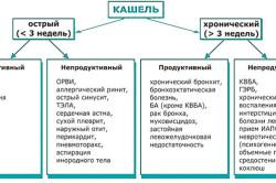 Разновидности кашля