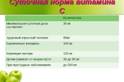 Польза витамина С при рините